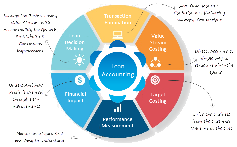 Lean Accounting Drivers
